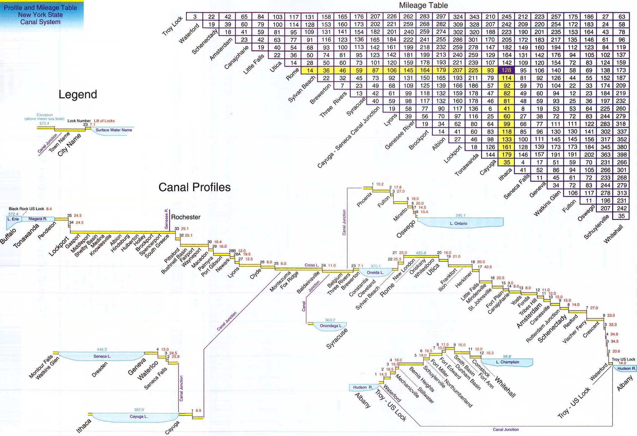 profile and mileage table – new york state canal system. canal map  new york state canals